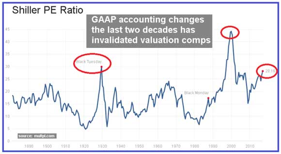 The Crumbling Establishment - Chart