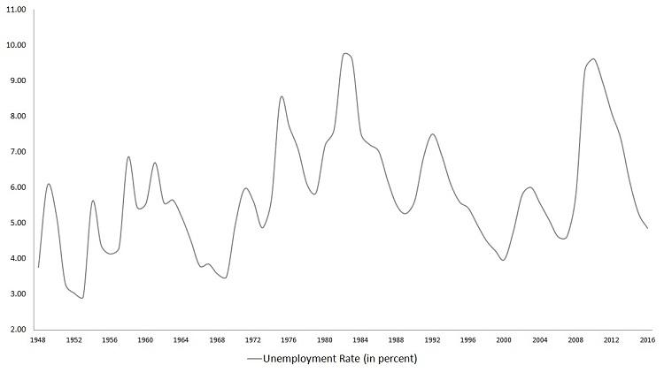unemployment rate, labor market