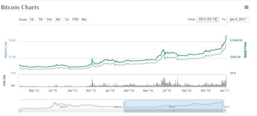 Bitcoin Chart 1