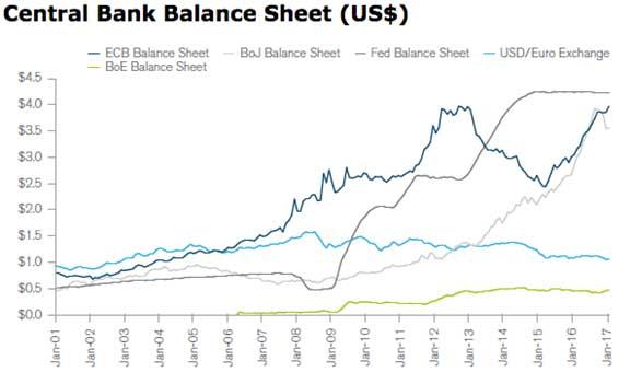 Central Bank Balance Sheet