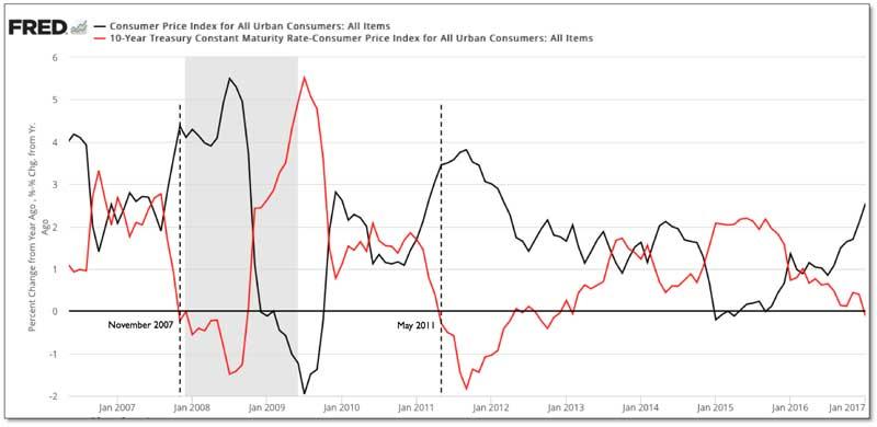 Constant Maturity Rate-Consumer
