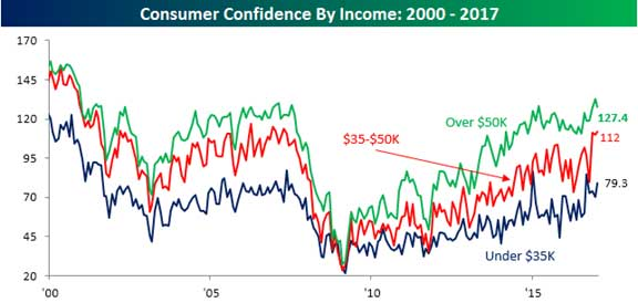 Consumer Confidence by Income