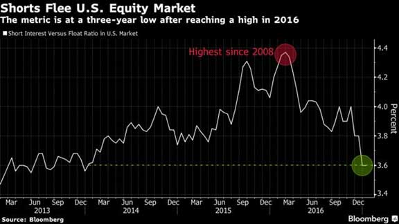 Shorts Flee US Equity Market