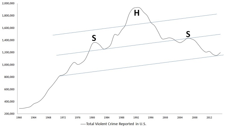 violent crime, murder rate
