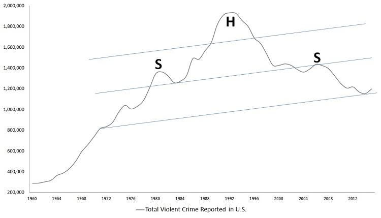 violent crime, murder rate