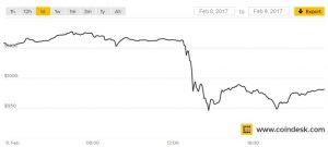 Bitcoin Drops by 10%! Chinese Exchanges Suspend Withdrawals!