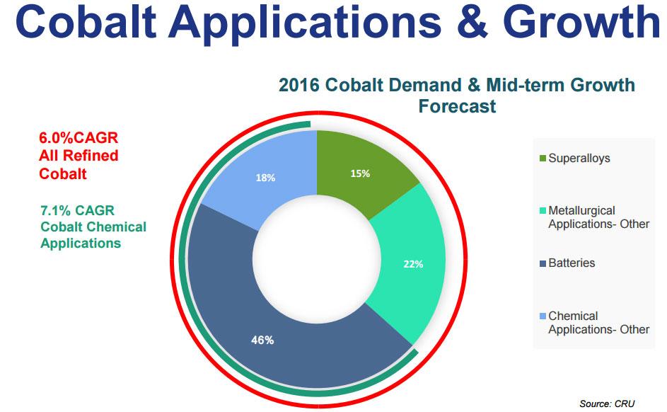 Cobalt Applications and Demand