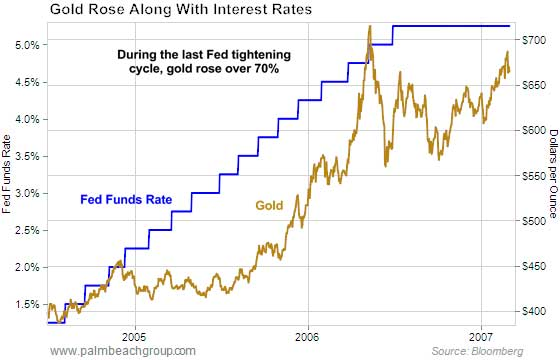 Gold Rose Along with Interest Rates