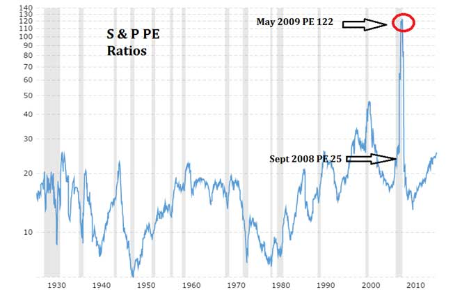 S and P PE Ratios