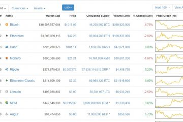 Coinmarketcap Listing of Cryptocurrency Market Caps