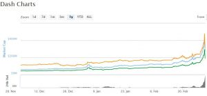 Dash: When Will the Bubble Pop? Is it Bitcoin's Top Competitor?