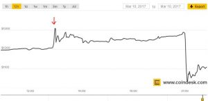 Bitcoin ETF Halted, Price Crashes