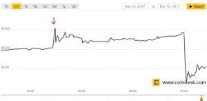 Bitcoin ETF Halted, Price Crashes