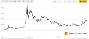 Undeclared – Only 800 Per Year Declare Bitcoin Earnings!