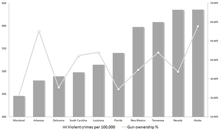violent crime, gun ownership