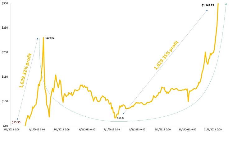 bitcoin price, technical analysis