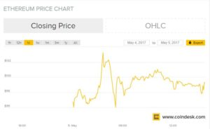 Ethereum Touches $100, Ripple and NEM Follow All-Time High Trend!