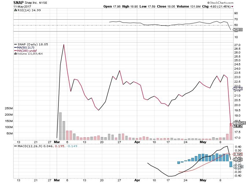 SNAP, SNAP stock, earnings