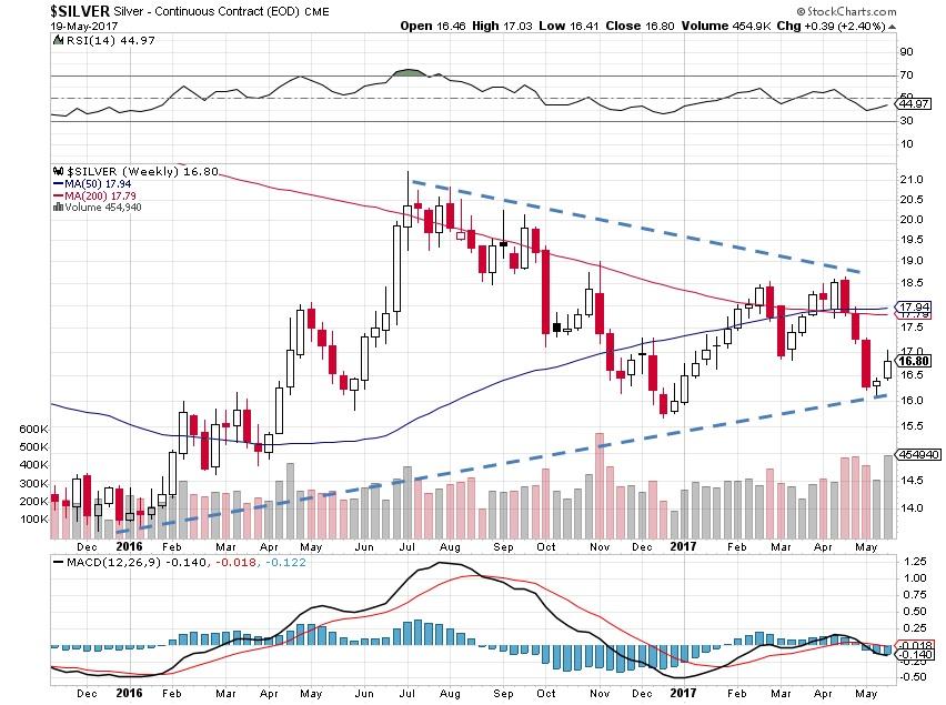 silver prices, precious metals