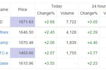 Bitcoin Price Differences Across Exchanges