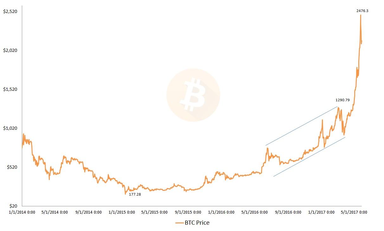 bitcoin crash, cryptos