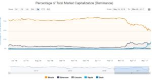 What Happens if Bitcoin's Dominance Continues to Fall? Do Altcoins Still Need Bitcoin?