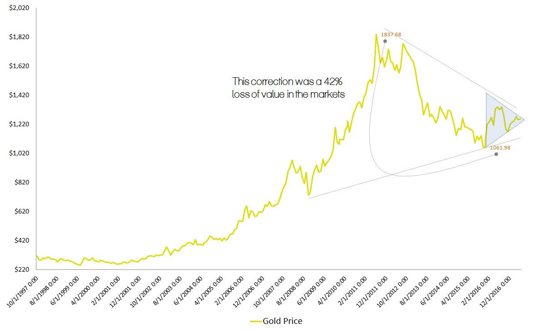 gold prices, bullion
