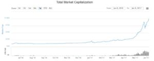 Cryptocurrencies' Combined Market Cap Reaches $100 Billion! Bitcoin Reaches New Price Highs