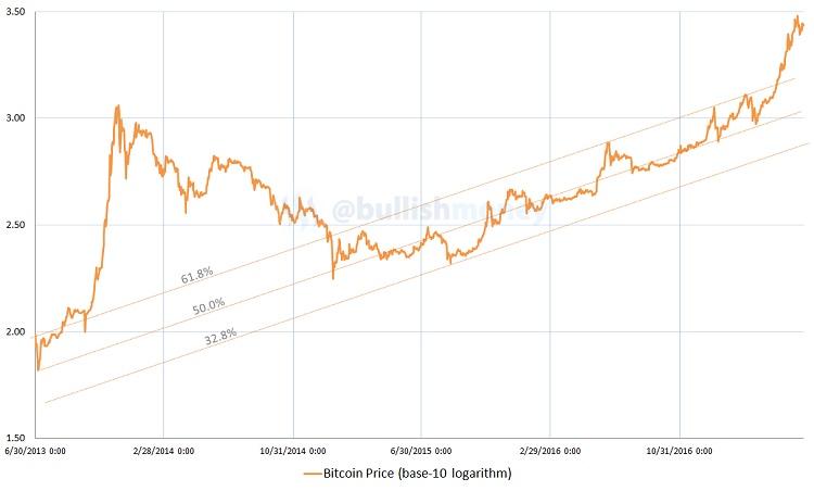 bitcoin, logarithm chart