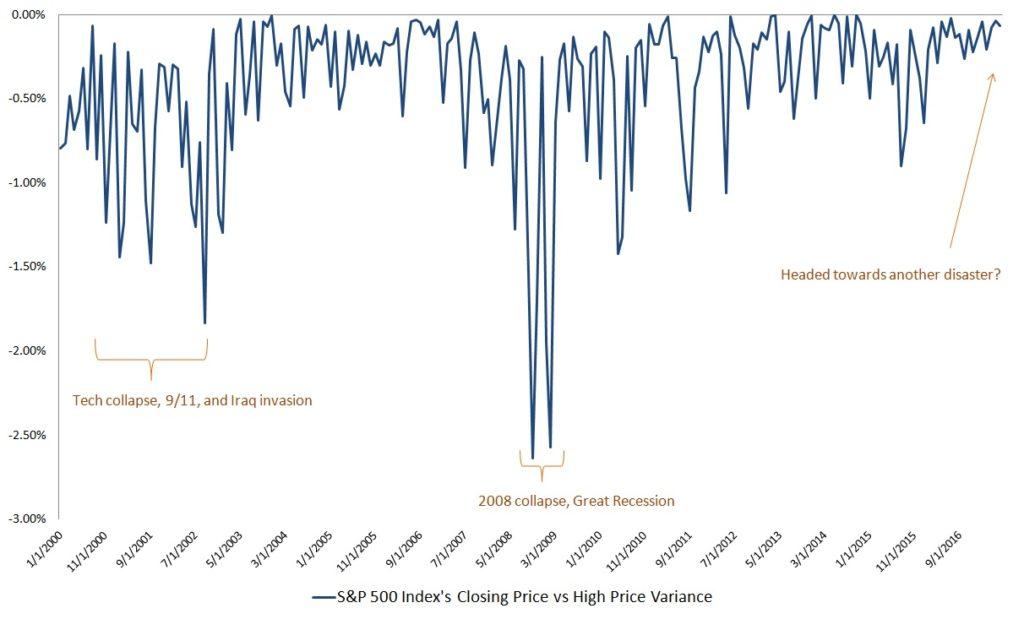 economic crisis, variance data