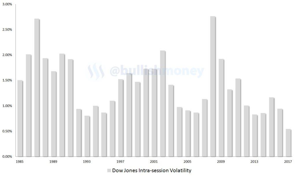 Dow Jones, volatility