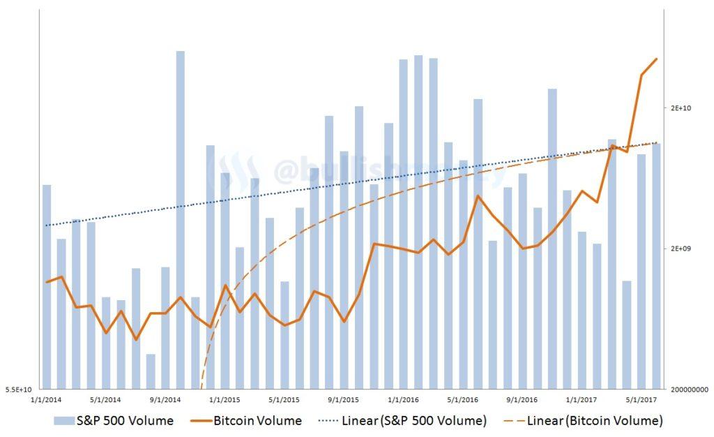 bitcoin, volume
