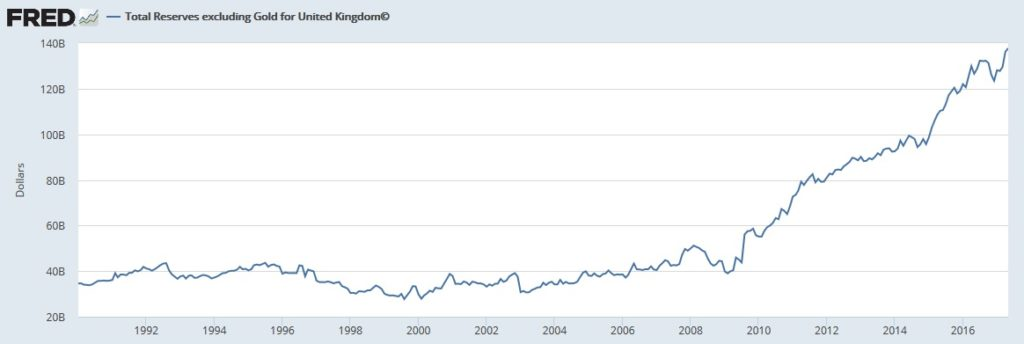 gold, UK reserves