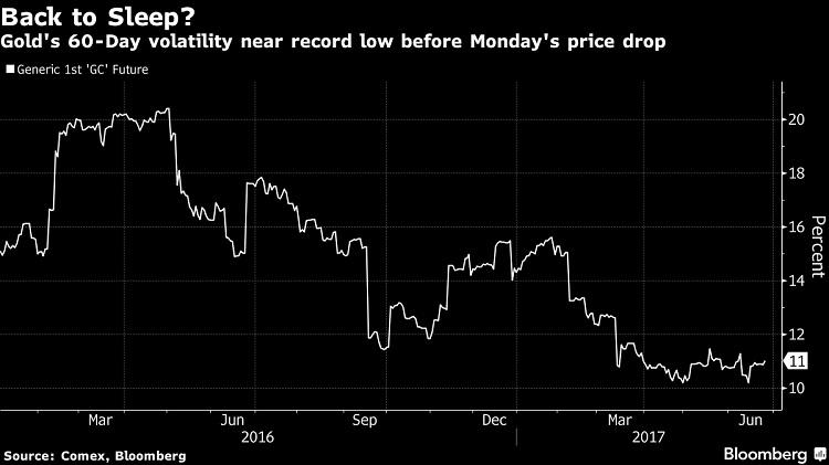 gold, volatility