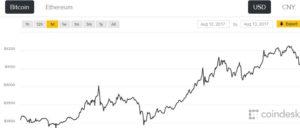 Bitcoin $4,000 While Newcomer NEO Reaches Top Ten!