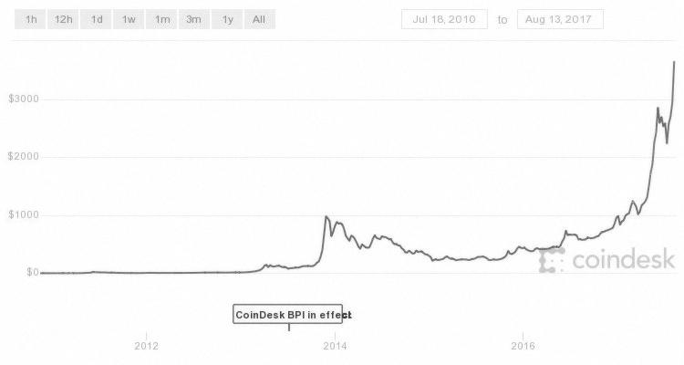 bitcoin, coindesk chart