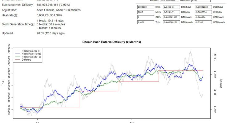 Bitcoin Hash Rate and Difficulty