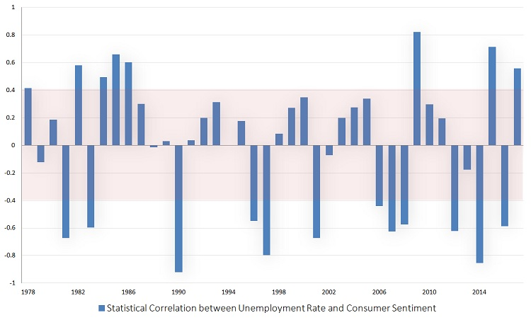 unemployment rate, consumer sentiment