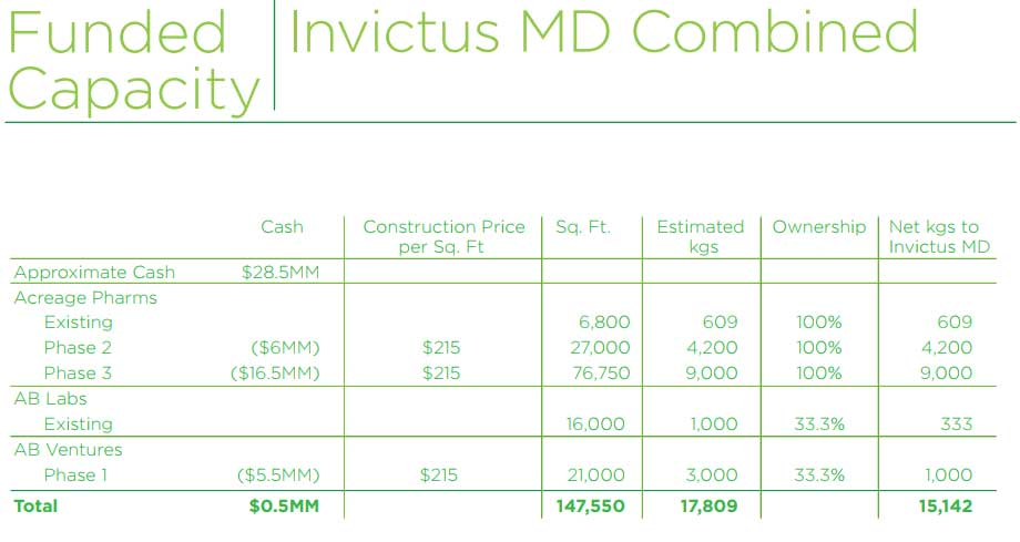 Funded Capacity - Invictus MD Combined