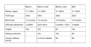 Keeping Up With Bitcoin's Hard Forks! How Many Versions of Bitcoin Do We Need?