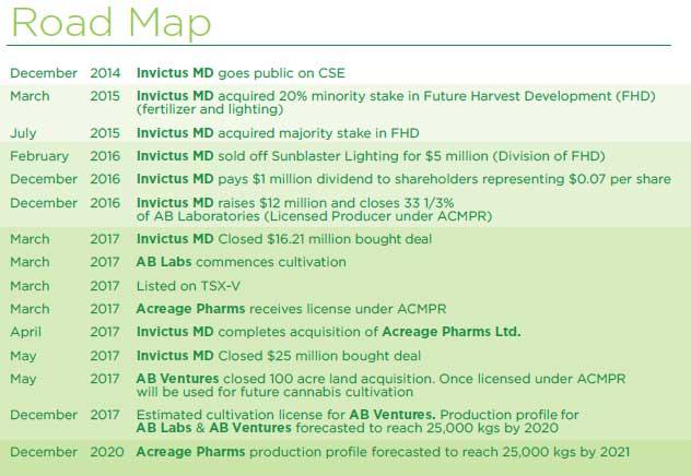 Road Map - Invictus MD