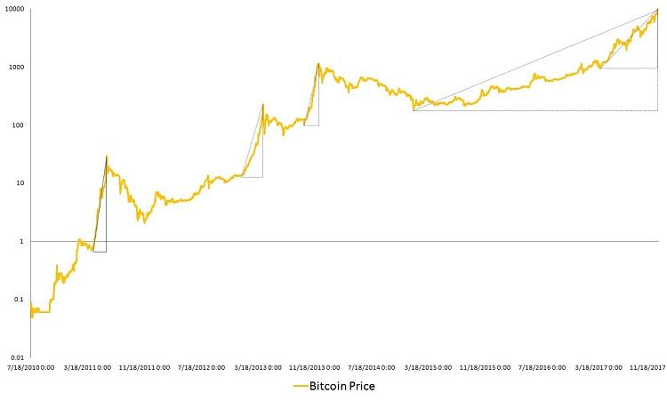 Bitcoin, math proof