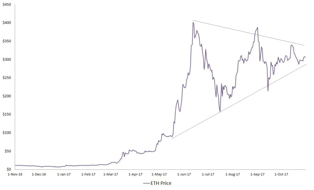 Ethereum, ETH price chart