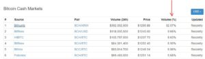 Altcoins Caught in Bitcoin, Bitcoin Cash Showdown!
