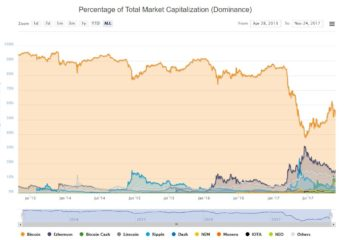 Can Bitcoin Be Dethroned?