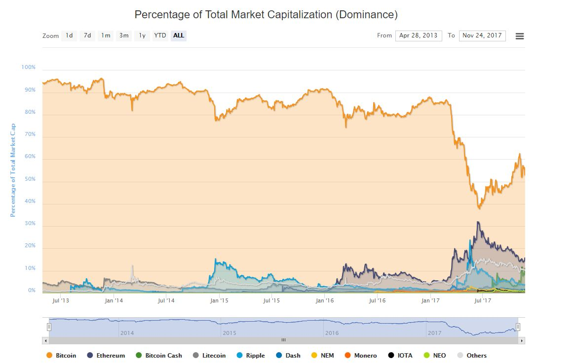 Can Bitcoin Lose its Dominance?
