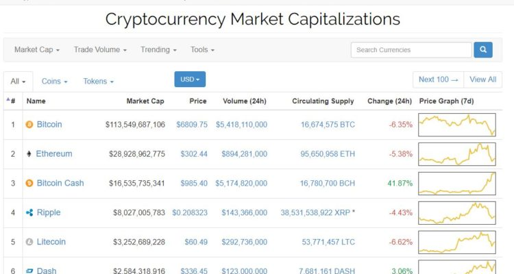 Bitcoin Cash Sees Massive Volume and Price Increase
