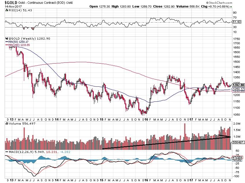 gold prices, precious metals