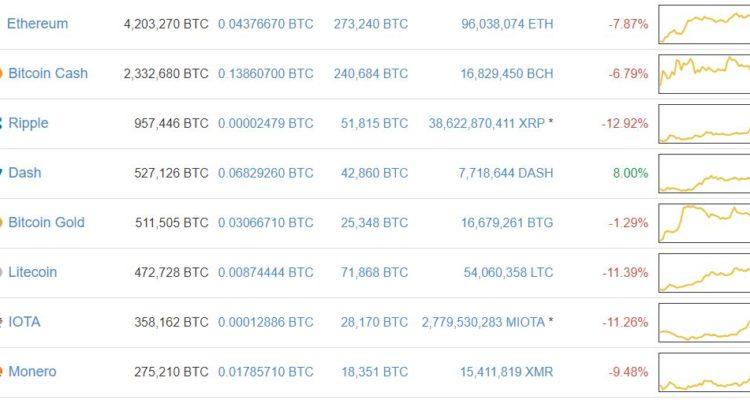 Bitcoin Fluctuations vs. Altcoin Values