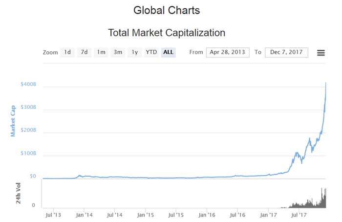 Global Charts - Total Market Capitalization